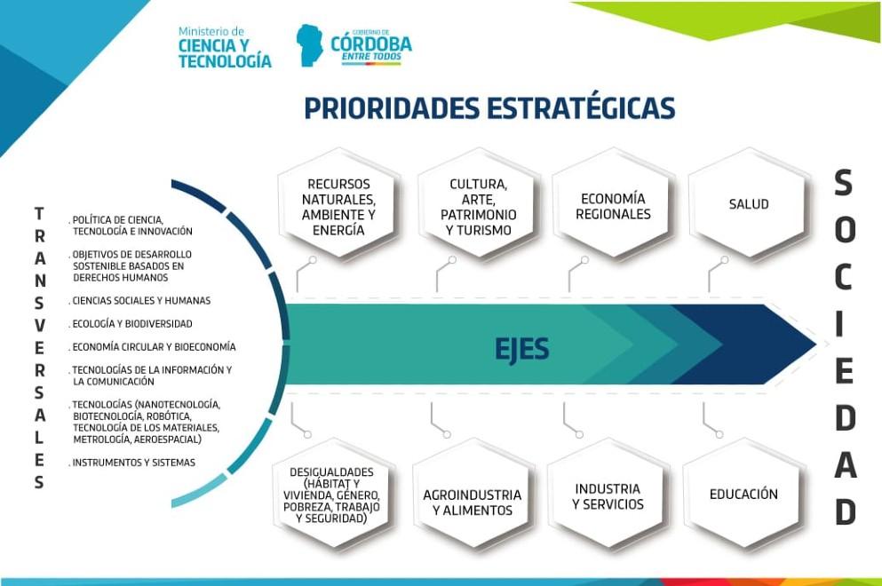 Córdoba Definió Sus Prioridades Estratégicas En Ciencia Y Tecnología Secretaría De Ciencia Y Tecnología